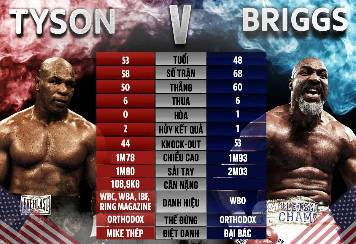 Tương quan sự nghiệp giữa Mike Tyson và Briggs.