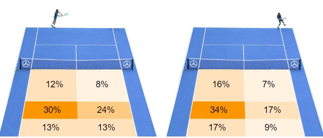 Phổ điểm rơi bóng mỗi khi Djokovic trả giao bóng một. Dễ thấy bóng thường rơi ở giữa sân, chếch bên trái. Do phần lớn tay vợt ATP thuận tay phải, Djokovic thường ép trái đối thủ ngay khi trả giao.