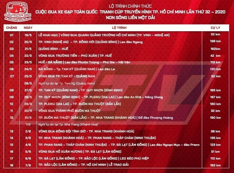 40 cua-rơbị loại ở các hạng mục chung cuộcCup Truyền hình - 4