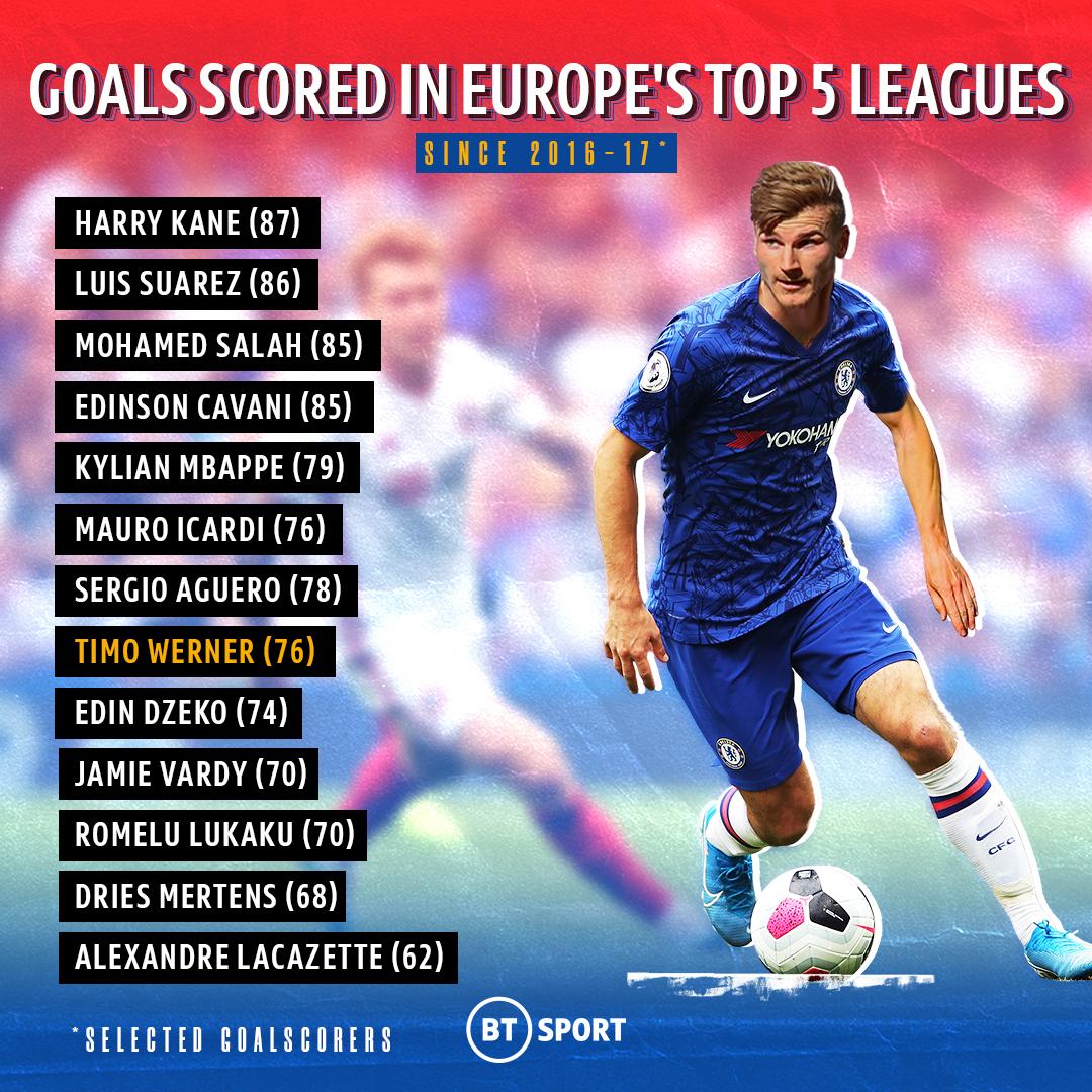Werner, với 76 bàn, thuộc nhóm tiền đạo lợi hại nhất ở năm giải VĐQG hàng đầu châu Âu (Đức, Anh, Italy, Tây Ban Nha, Pháp) tính từ mùa 2016-207.