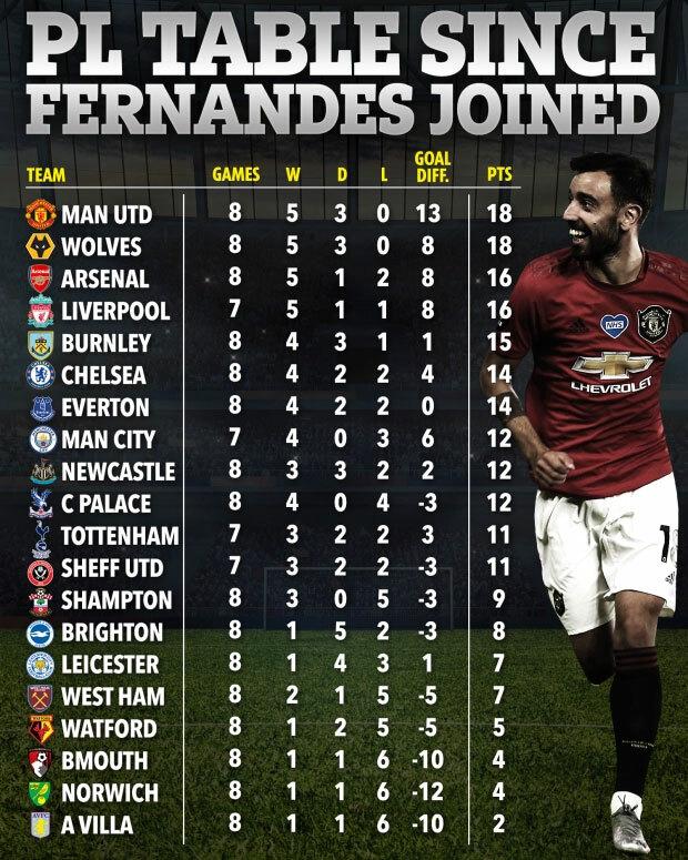 Thành tích các đội sau khi Fernandes đầu quân cho Man Utd. Từ trái qua là các cột: CLB, tổng số trận, số trận thắng, trận hòa, trận thua, hiệu số, điểm.