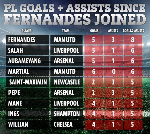 Thành tích cá nhân ở Ngoại hạng Anh sau khi Fernandes tới Man Utd. Từ trái qua là các cột: cầu thủ, CLB, số bàn thắng, số lần kiến tạo, tổng thành tích.