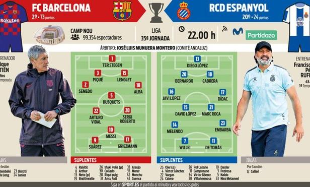 Đội hình xuất phát dự kiến trận Barca - Espanyol. Ảnh: Mundo Deportivo.
