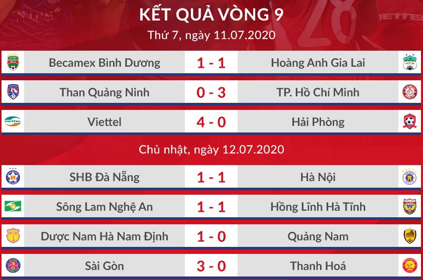 Sài Gòn FC đòi lại đỉnh bảng V-League - 5