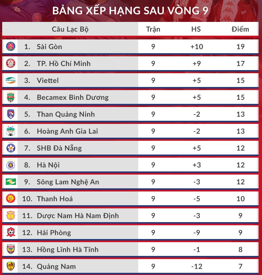HLV Thanh Hoá: Sài Gòn sáng cửa đua vô địch - 5
