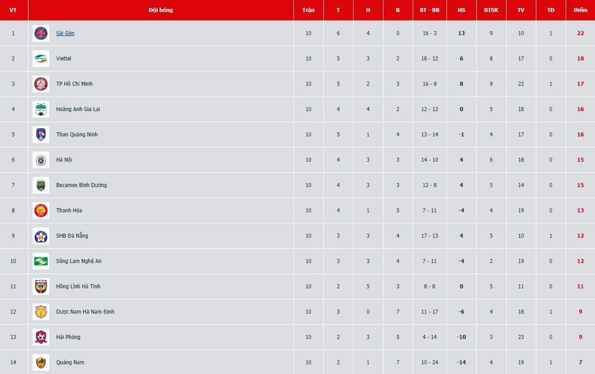 Bảng điểm V-League sau vòng 10.