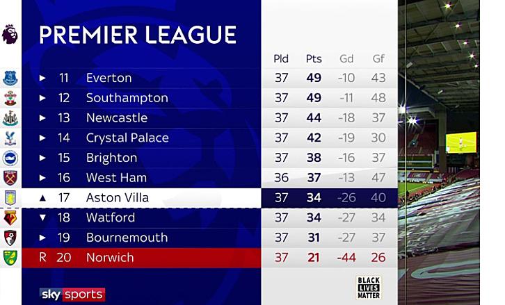 Hai trong ba đội Aston Villa, Watford và Bournemouth sẽ phải xuống hạng cùng Norwich. Ảnh: Sky.