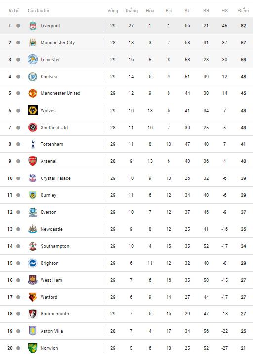 Những đối thủ nào sẵn sàng chống Liverpool? - 1