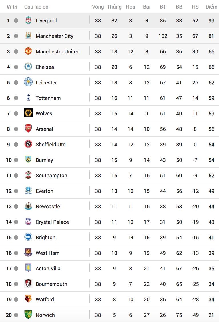 Chelsea giành suất dự Champions League