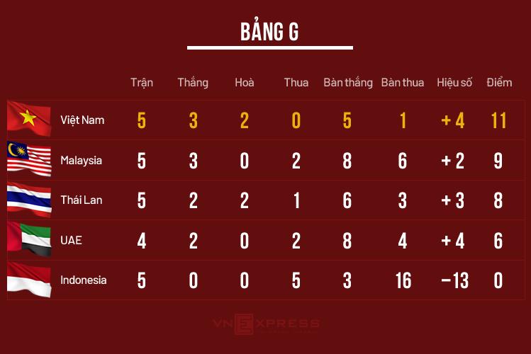 Xếp hạng bảng G vòng loại World Cup 2022 khu vực châu Á.