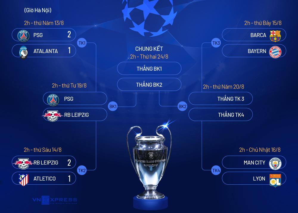 Atletico lần đầu bị loại bởi đội bóng không có Ronaldo - 3