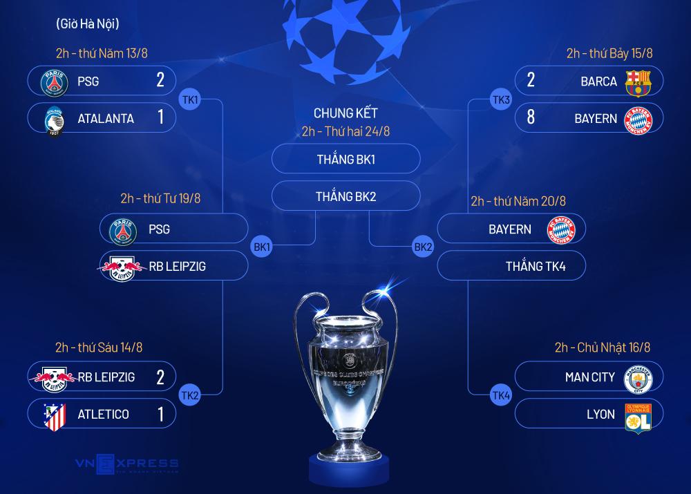 Bayern thắng Barca 8-2 ở Champions League - 9