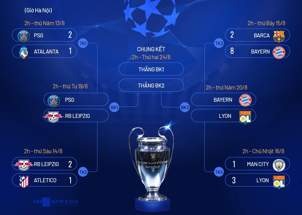 Sao Man City: Lyon cần may mắn trước Bayern - 2