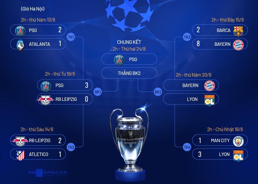 PSG vào chung kết Champions League - 6