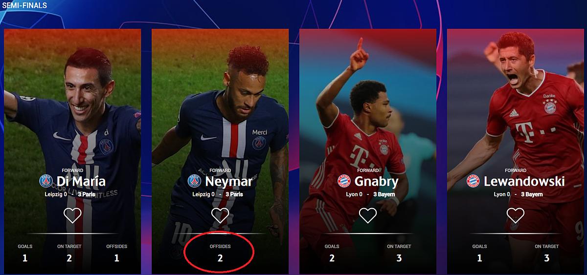 Bốn đề cử cầu thủ hay nhất vòng bán kết Champions League trên trang chủ UEFA, với các thống kê như bàn thắng (goals), dứt điểm hướng khung thành (on target) và việt vị (offsides). Ảnh chụp màn hình.
