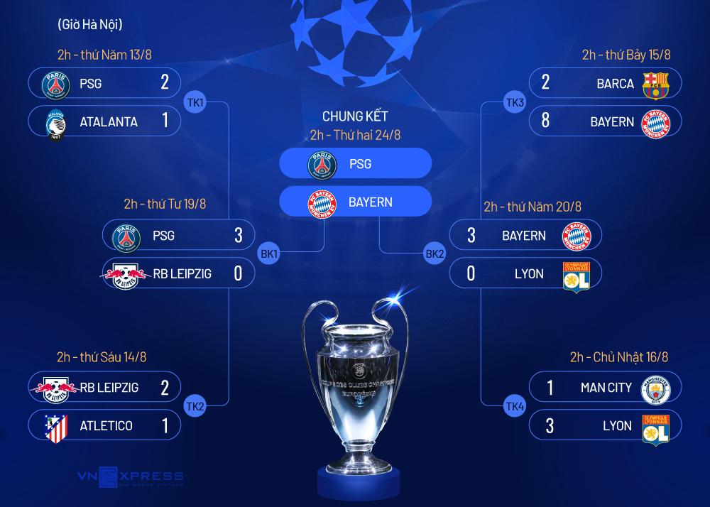 PSG - Bayern: Chờ tiệc bàn thắng ở Lisbon - 10