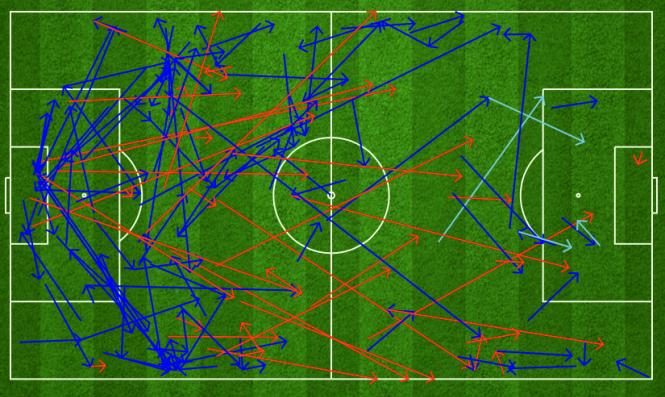 Bản đồ chuyền bóng của ba tiền vệ PSG trong trận chung kết. Họ 156 lần chuyền bóng, và 118 lần chính xác. Tuy nhiên, những đường chuyền này chủ yếu diễn ra bên phần sân nhà (trái), hoặc hướng sang hai cánh. Rất ít đường chuyền được tuyến giữa PSG thực hiện ở giữa sân.