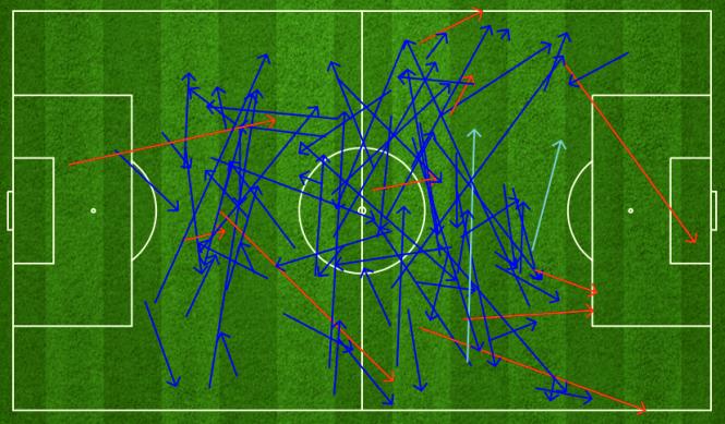 Thiago có 85 đường chuyền tối 23/8, với 75 lần chính xác. Tiền vệ Bayern mang tới sự khác biệt khi anh luôn xuất hiện và đưa những đường bóng chính xác ở khu vực giữa sân, cũng như phía trước hai cấm địa.