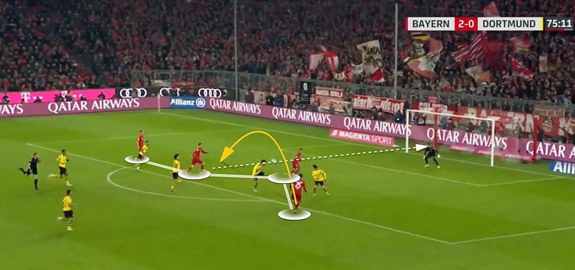 Bayern chơi tấn công, presssing tầm cao dưới thời Flick. trong ảnh là tình huống bốn cầu thủ Bayern lao vào vòng cấm Dortmund để tạo khoảng trống cho Lewandowski ghi bàn thứ ba, trong thắng lợi 4-0. Ảnh: Bundesliga
