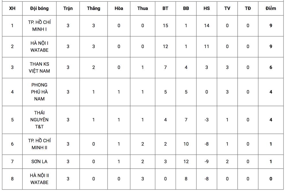 TP HCM I thắng trận thứ ba liên tiếp - 2