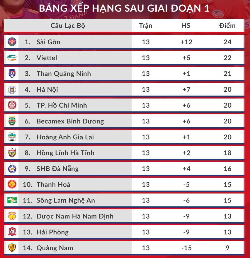 Hà Nội và TP HCM sớm đụng độ ở giai đoạn hai V-League - 6