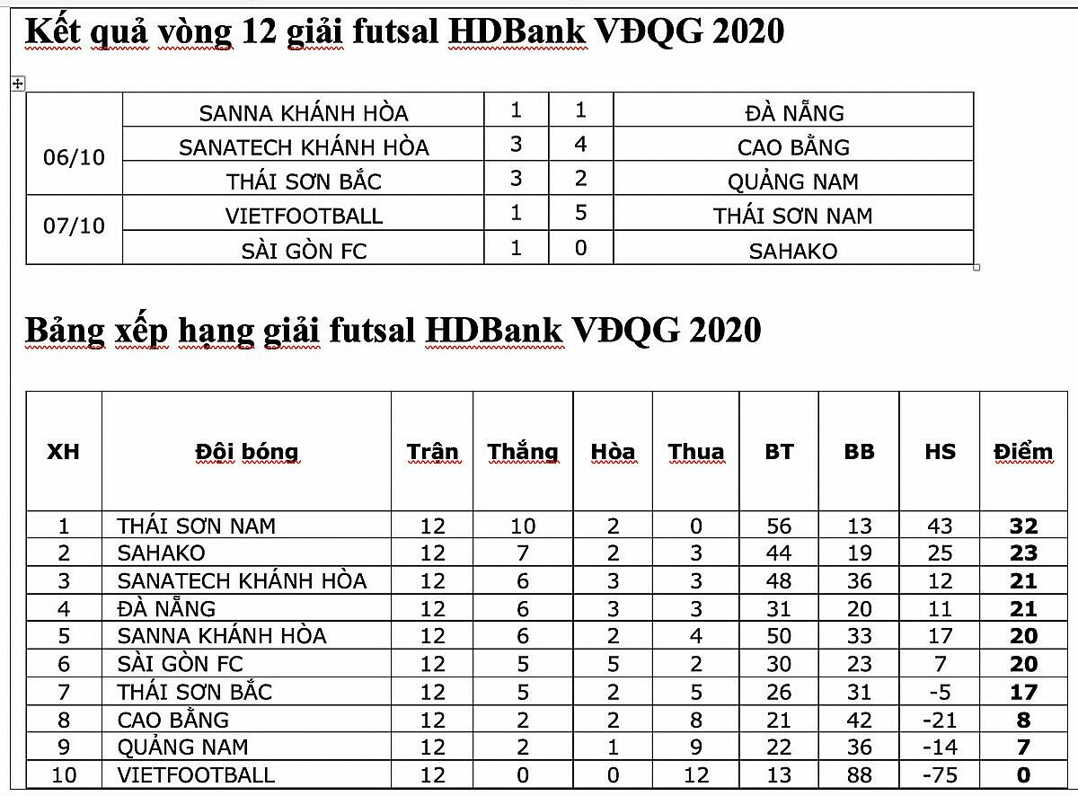Thái Sơn Nam độc chiếm ngôi đầu giải Futsal Quốc gia - 4