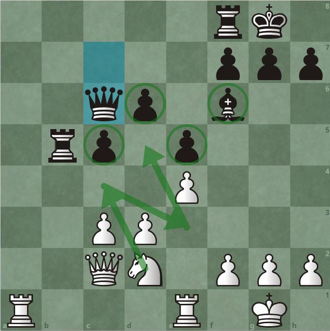 Sau 21 nước cờ, Trắng đạt ưu thế lớn. Mã trắng có nhiều ô mạnh để di chuyển tới, như c4, e3 và đặc biệt là ô trung tâm d5. Còn tượng đen không có nhiều đường di chuyển, khi bị chính xác tốt c5, d6 và e5 cản.