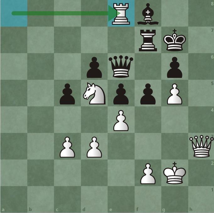 Thế cờ sau 42.Re8. Đòn thí xe của Carlsen. Đen có hai lựa chọn, đưa hậu về d7 hoặc bắt xe e8. Dù thế nào, nước tiếp theo của Trắng cũng là 43.Qh6.