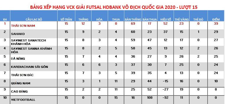 Thái Sơn Nam vô địch sớm giải Futsal Quốc gia - 4