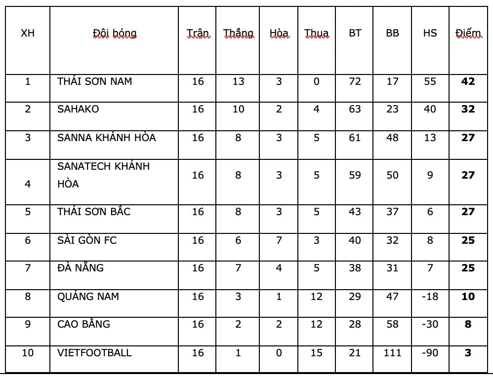 Bảng điểm sau lượt 16 giải futsal HDBank VĐQG 2020.