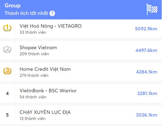 Kết quả chung cuộc giải chạy Brave Đà Nẵng, nhóm VIệt Hoá Nông đứng đầu.