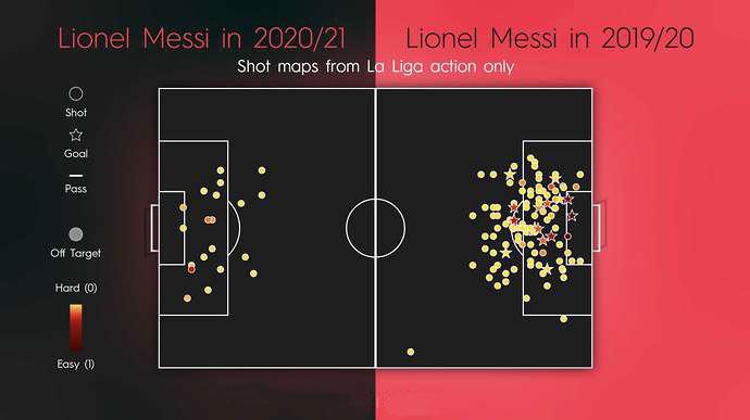 แผนที่เสร็จสิ้นของ Messi  ทางด้านซ้ายคือฤดูกาลปัจจุบันและทางด้านขวาคือฤดูกาล 2019-2020  ในนั้นสัญลักษณ์รอบคือการเริ่มต้นและเครื่องหมายดาวคือการเตะเข้าประตู