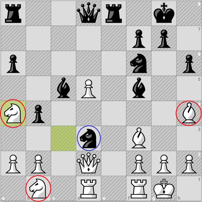 Thế cờ sau 19.Na4. Kasparov, cầm quân đen, thiệt một tốt, nhưng lại đạt ưu thế thắng. Hai mã trắng gần như không còn nước đi. Trong khi hai tượng và mã đen d3 tối ưu khả năng.