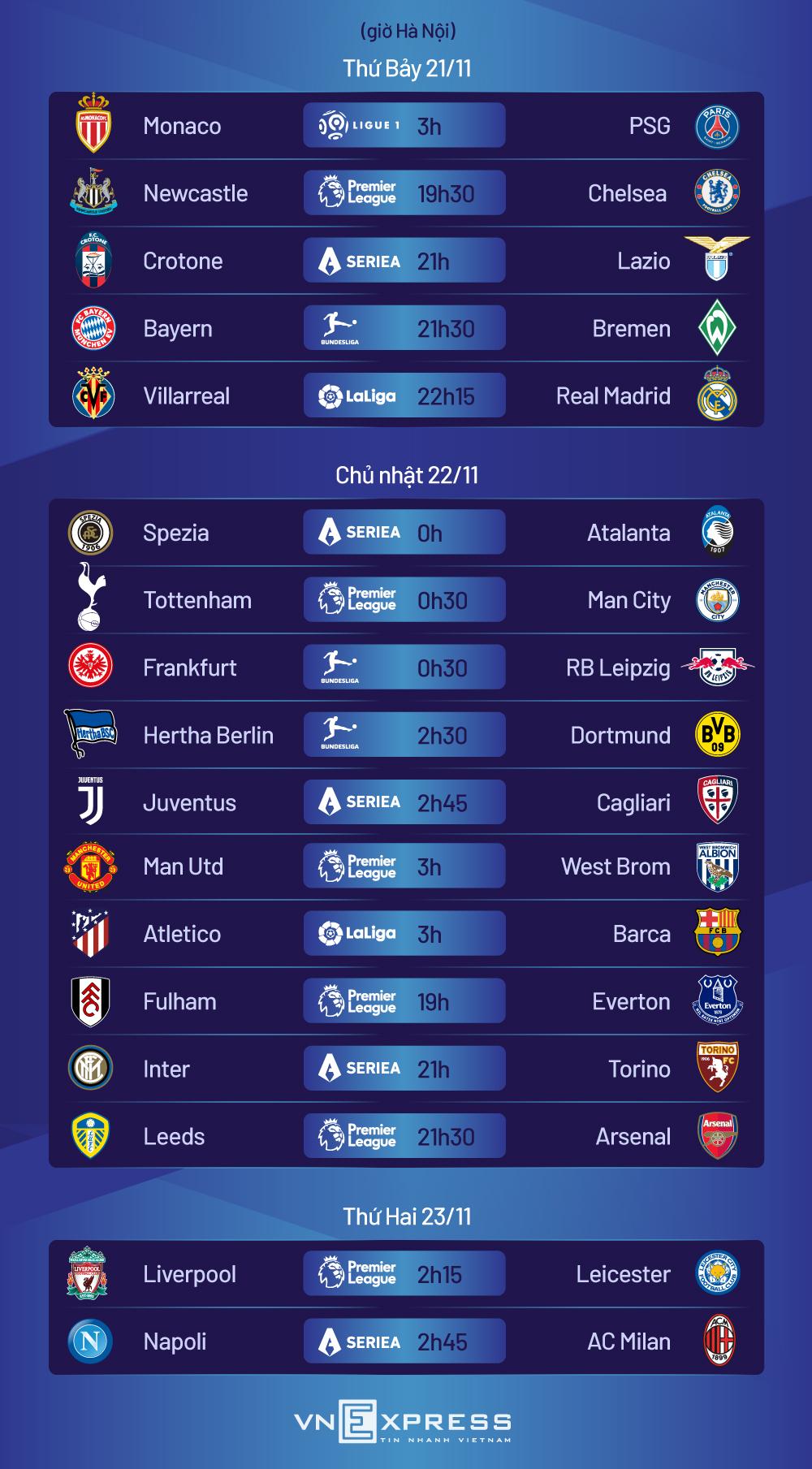 Lịch đấu cuối tuần của bóng đá châu Âu. Đồ hoạ: Tiến Thành.