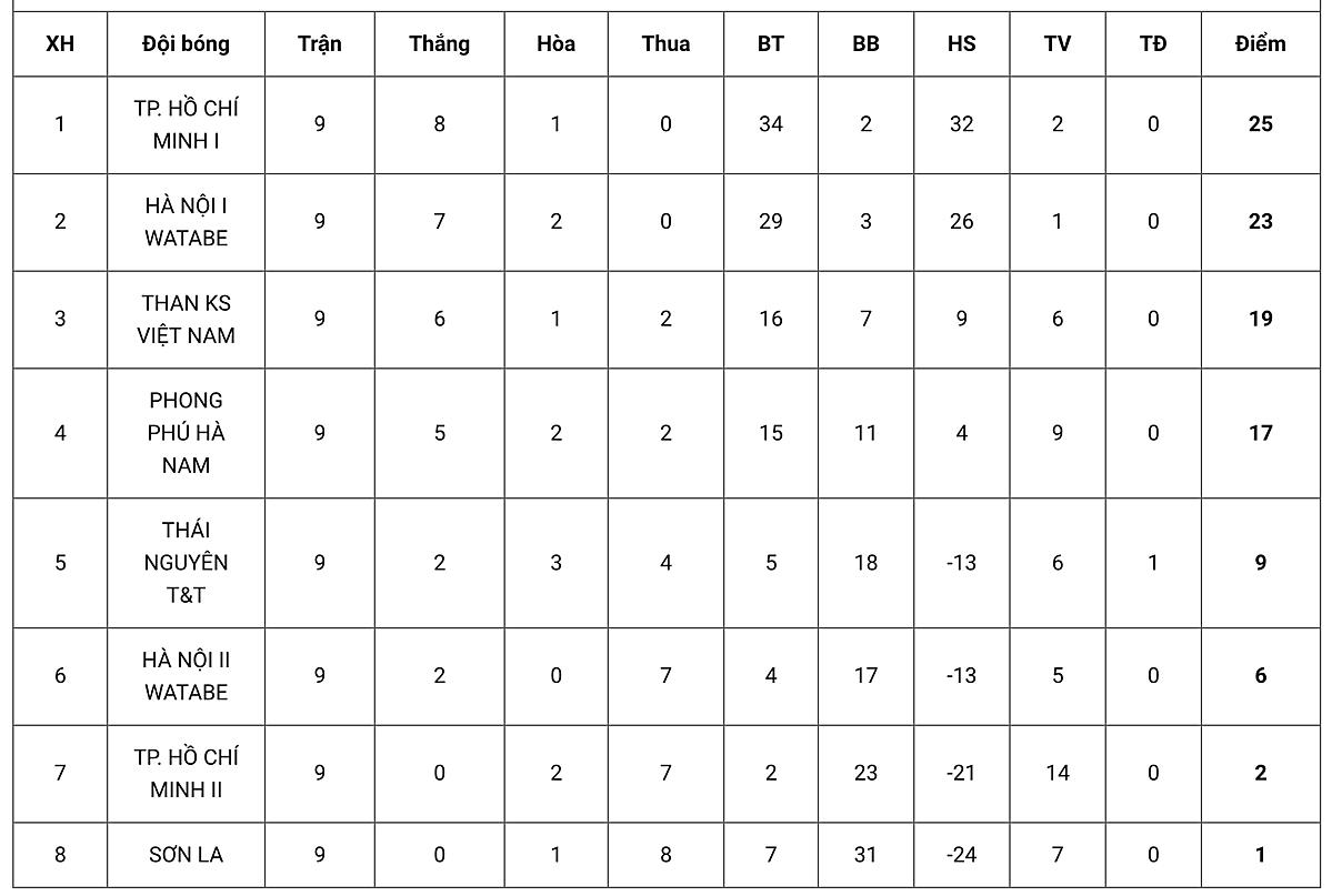 ตารางคะแนนหลังรอบ 9 ฟุตบอลชิงแชมป์แห่งชาติ - Thai Son Bac Cup 2020
