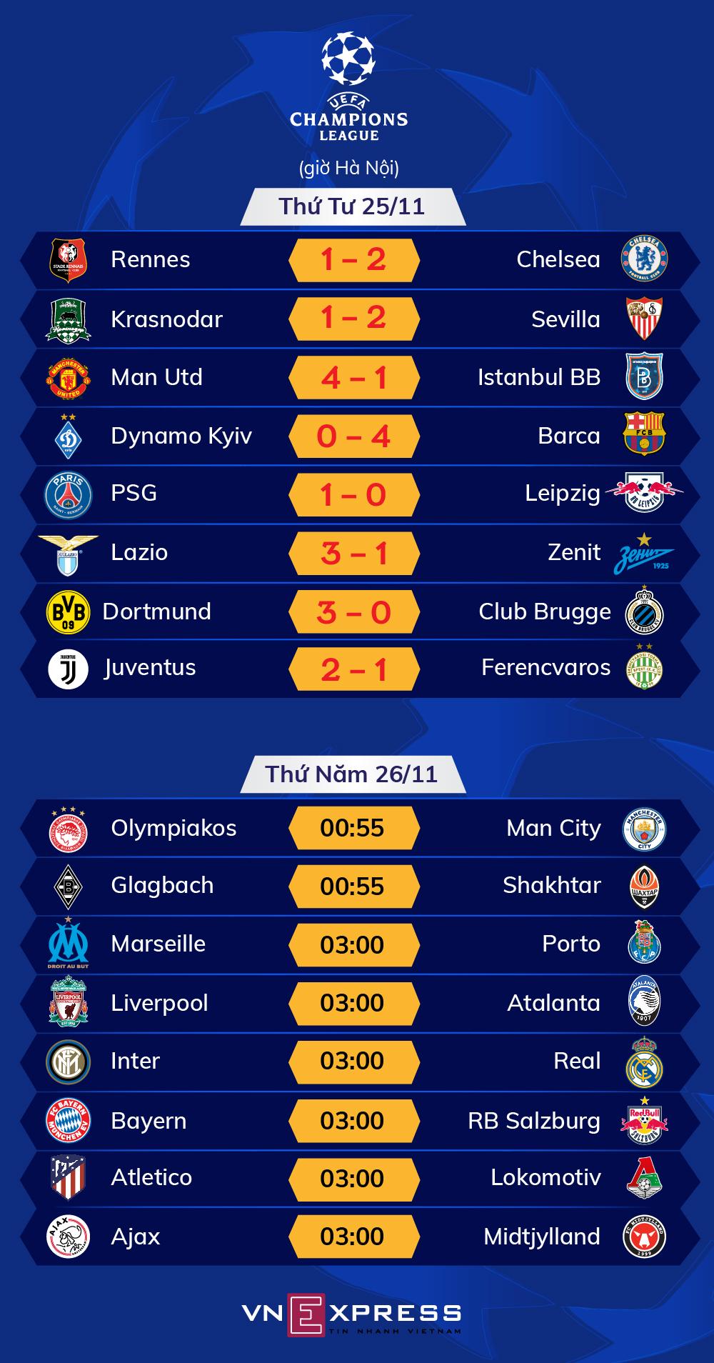 Lịch đấu - Kết quả lượt thứ tư vòng bảng Champions League. Ảnh: Tạ Lư.