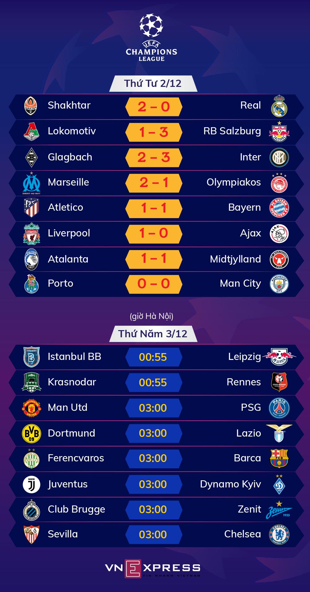 Kết quả - Lịch đấu lượt trận thứ năm vòng bảng Champions League. Ảnh: Tạ Lư