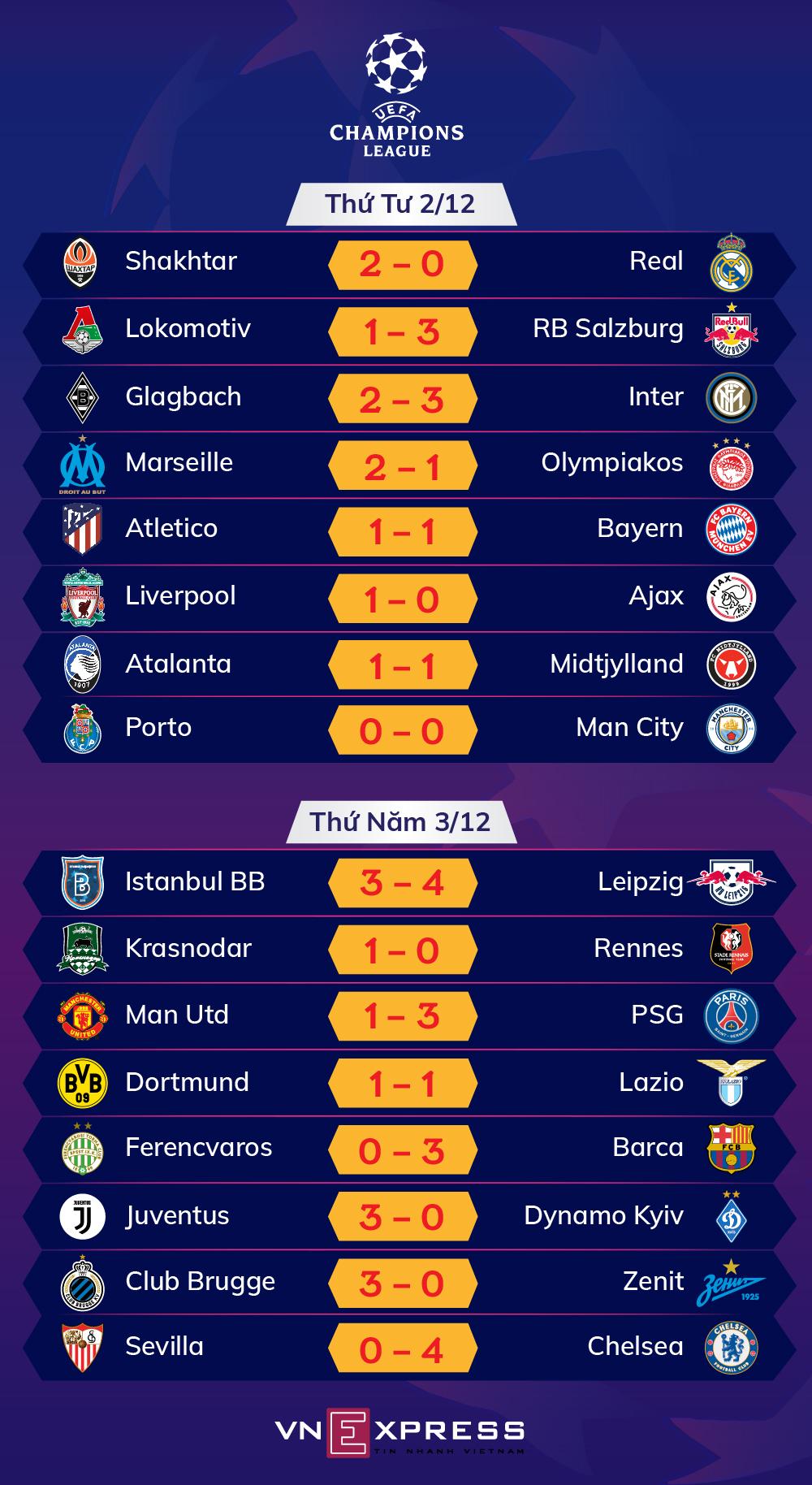 Kết quả lượt trận thứ năm vòng bảng Champions League. Ảnh: Tạ Lư