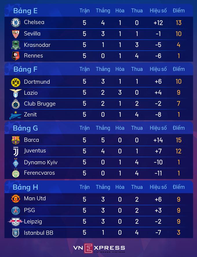 RB Leipzig - Man Utd: Trận chiến sống còn - 6