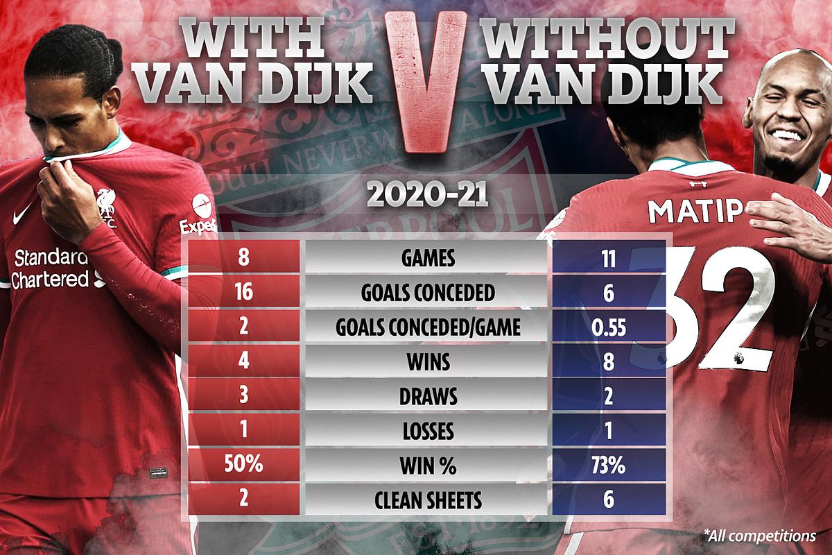 Thống kê về thành tích phòng ngự của Liverpool khi có Van Dijk hồi đầu mùa và sau khi trung vệ người Hà Lan nghỉ thi đấu. Ảnh: Sun