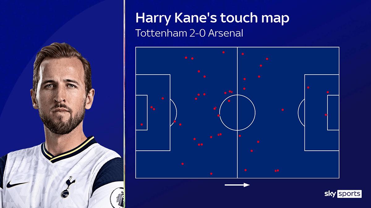 Bản đồ chạm bóng trước Arsenal cho thấy Kane trở nên lợi hại hơn nhờ di chuyển rộng hơn, và sẵn sàng chuyền bóng cho Son đua tốc độ.