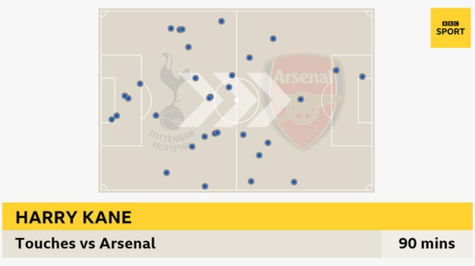 32 Kane สัมผัสกับอาร์เซนอล  ด้านซ้ายคือสนามของท็อตแน่ม