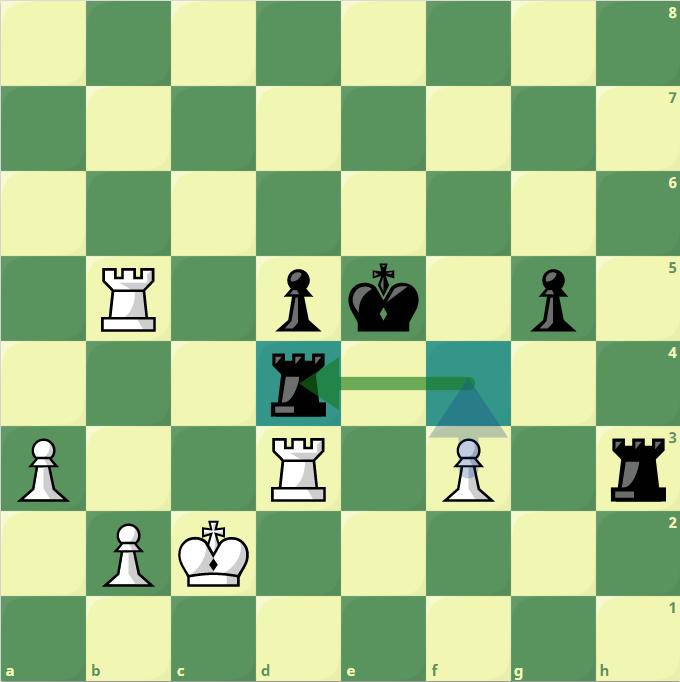 Aronian, cầm quân đen, vừa đi 42...Rd4. Thế cờ chuyển từ cân bằng sang ưu thế thắng cho Trắng. Carlsen chỉ cần đẩy tốt lên f4 chiếu, để bắt xe đen ở h3. Nhưng, Vua cờ 30 tuổi không nhìn ra nước đẩy tốt, mà lại đổi xe vào d4.