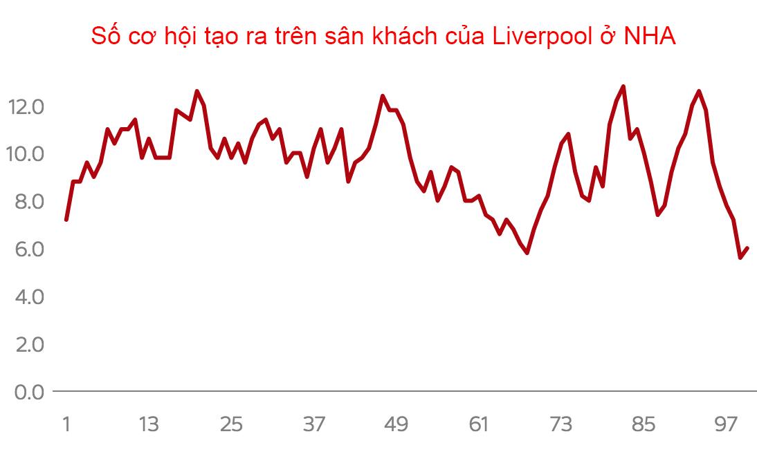 Phong độ sân khách của Liverpool đang tụt đáy, tương đương hồi cuối mùa 2018-2019, khi họ dồn sức cho Champions League.*Cột dọc - Số cơ hội tạo ra. Hàng ngang - số trận tương ứng dưới thời Klopp.