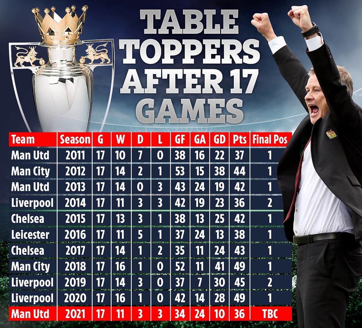 Tám trong 10 mùa giải gần nhất chứng kiến các đội dẫn đầu Ngoại hạng Anh sau 17 vòng - như Man Utd của Solskjaer hiện tại - vô địch vào cuối mùa.