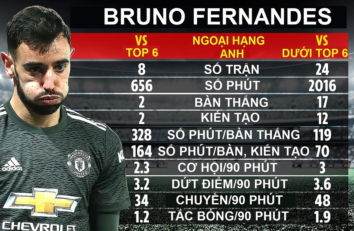 Thành tích của Bruno Fernandes sau một năm chơi cho Man Utd.