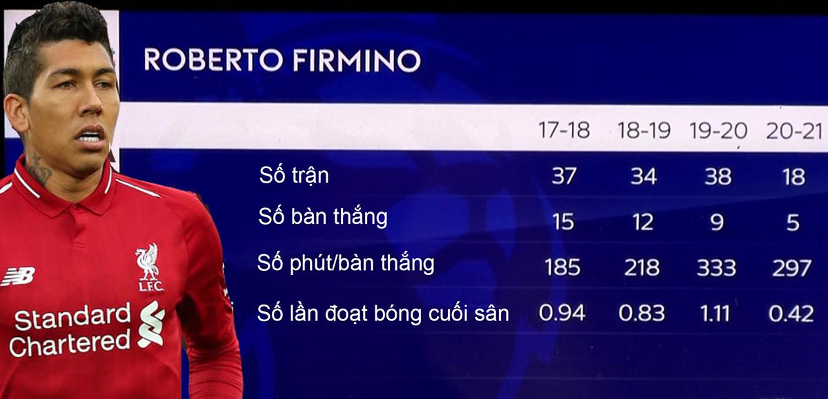 สถิติของ Firmino ในช่วง 4 ฤดูกาลที่ผ่านมา