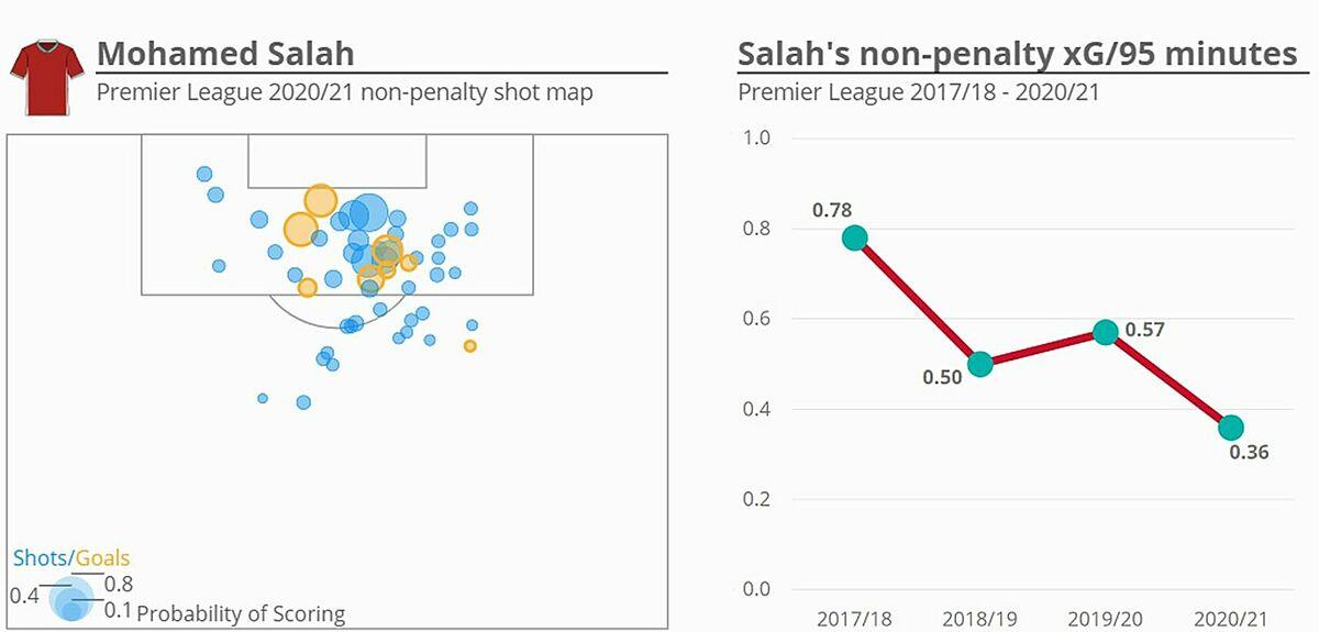 Vị trí các pha dứt điểm của Salah mùa này, và giá trị bàn thắng kỳ vọng tương ứng (không tính phạt đền).
