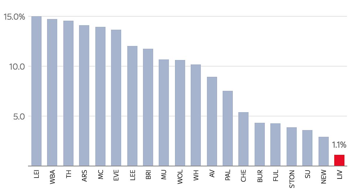 Tỷ lệ chuyển hóa cơ hội của 20 CLB Ngoại hạng Anh sau Giáng sinh. Liverpool đứng cuối, với chỉ 1,1%. Trong khi Leicester đứng đầu, với tỷ lệ 15%.