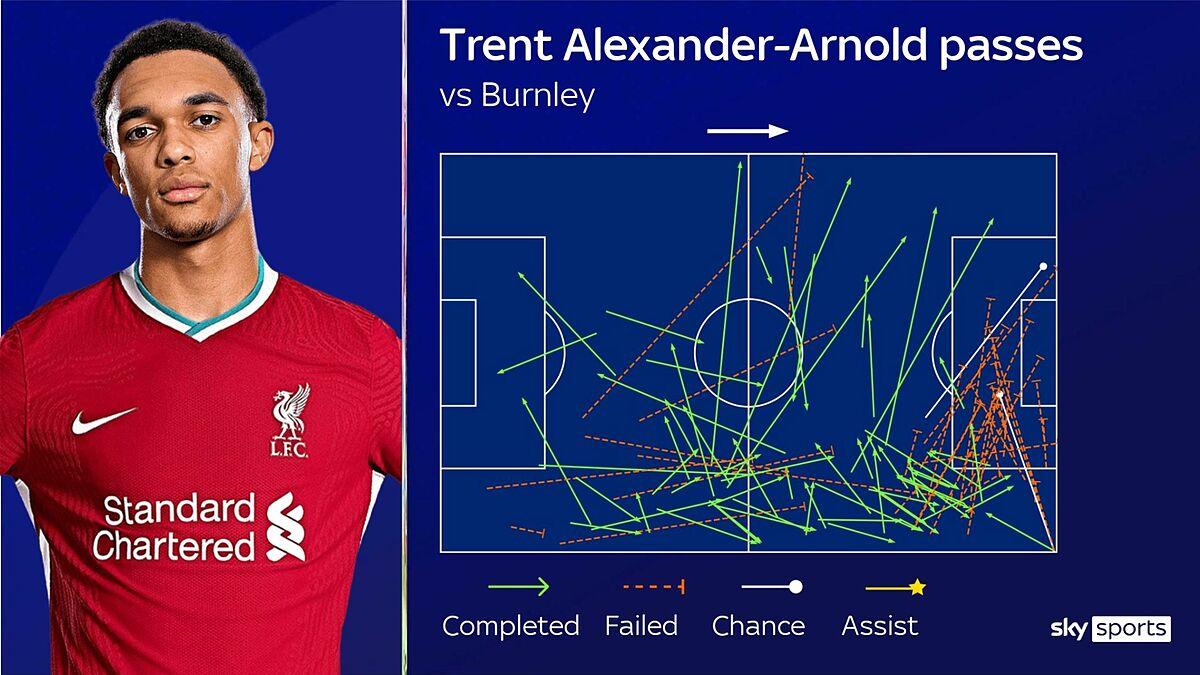 22 đường tạt bóng của Alexander-Arnold trận gặp Burnley. Hầu hết các đường chuyền ở một phần ba cuối sân của anh không chính xác. Màu xanh: chuyền chính xác. Màu đỏ: chuyền hỏng. Màu trắng: đường kiến tạo. Màu vàng: kiến tạo ghi bàn.